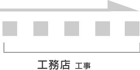 工務店・工事